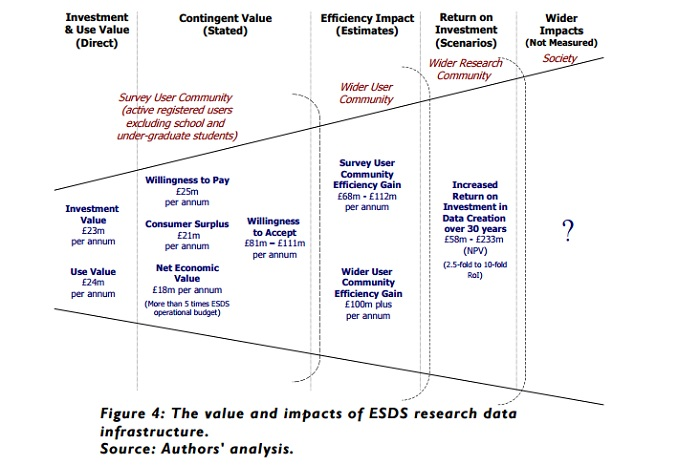 Figure 4: The value and impacts of ESDS research data infrastructure from ESRC report