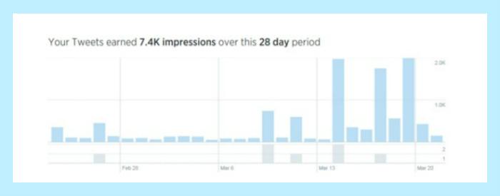 Hull twitter statistics