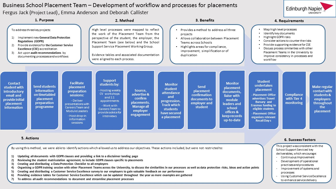 Image 2 - Placement Processes Poster
