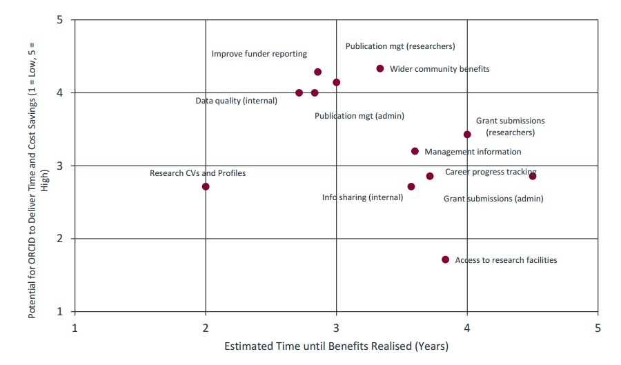 Efficiency Gains vs Timescales for Benefits Realisations