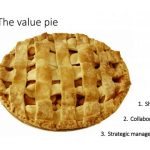 the value pie